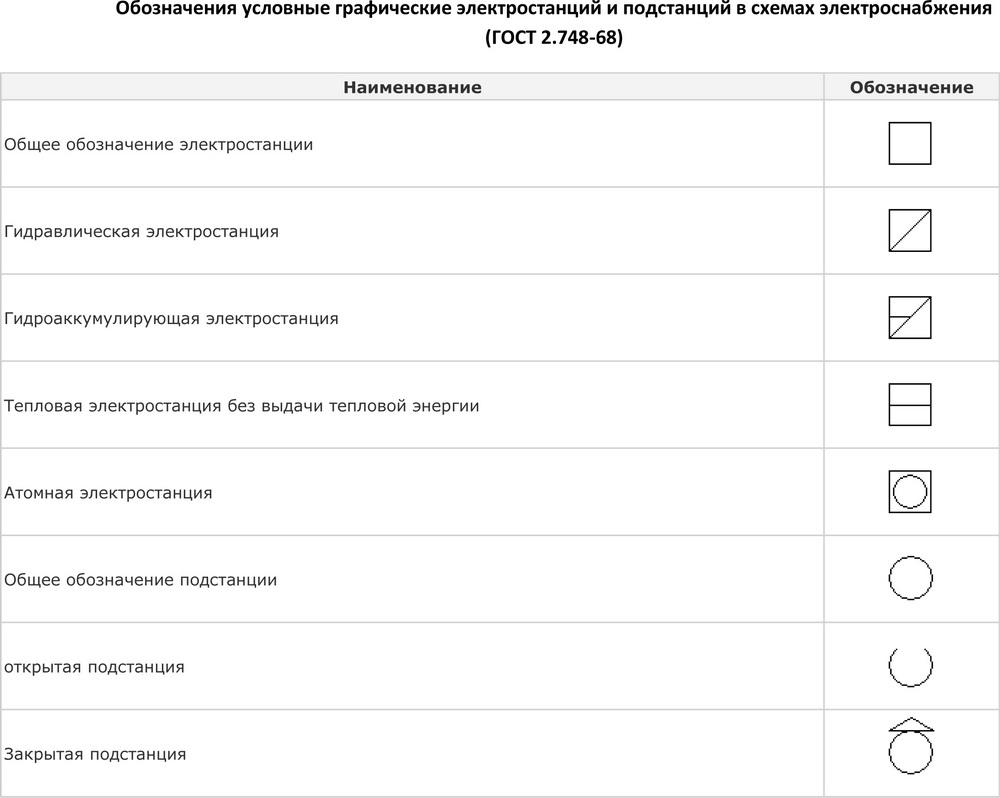 Условные обозначения на электрических схемах подстанций фото 408